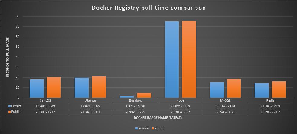 DockerPull2Graph