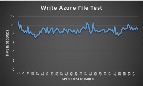 AzureWrite